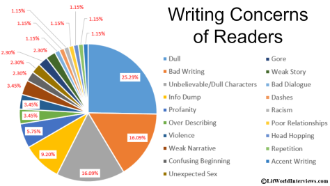 reader's writing problems