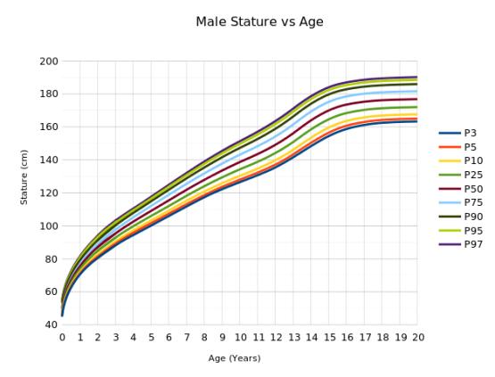 growth-curve